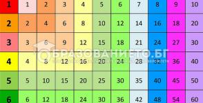 Таблица за умножение – хит сред учениците